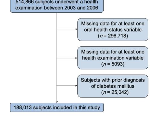Une bonne hygiène orale diminue le risque de développer un diabète