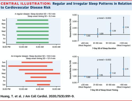 Durée et horaires de sommeil irréguliers: de nouveaux facteurs de risque cardiovasculaire?